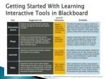 getting started with learning interactive tools in blackboard