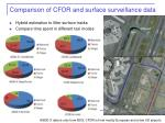 comparison of cfdr and surface surveillance data