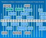 timeline of water related institutional and treaty events
