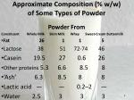 approximate composition w w of some types of powder