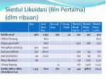 skedul likuidasi bln pertama dlm ribuan