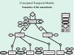 conceptual temporal models2