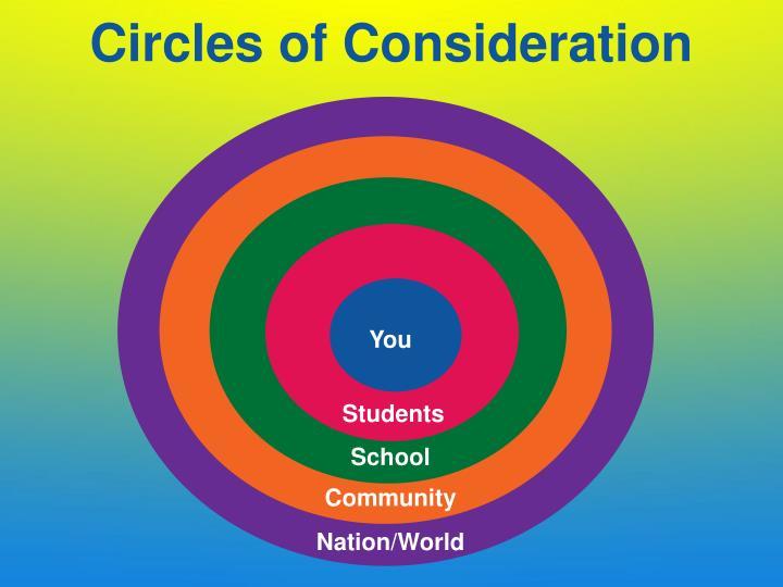 Circles of Consideration