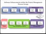 software enhancements within the project management process groups
