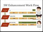 sw enhancement work flow