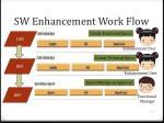 sw enhancement work flow1