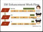 sw enhancement work flow2