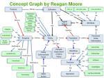 concept graph by reagan moore1