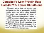 campbell s low protein rats had 40 71 lower glutathione