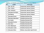 daftar 13 pdam yang telah rapat komite teknis