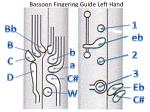 bassoon fingering guide left hand