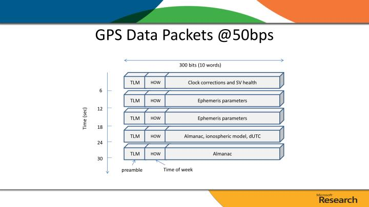 Gps data packets @50bps
