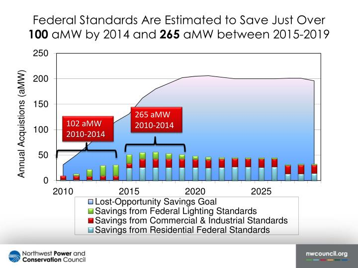 Federal Standards Are Estimated to Save Just Over