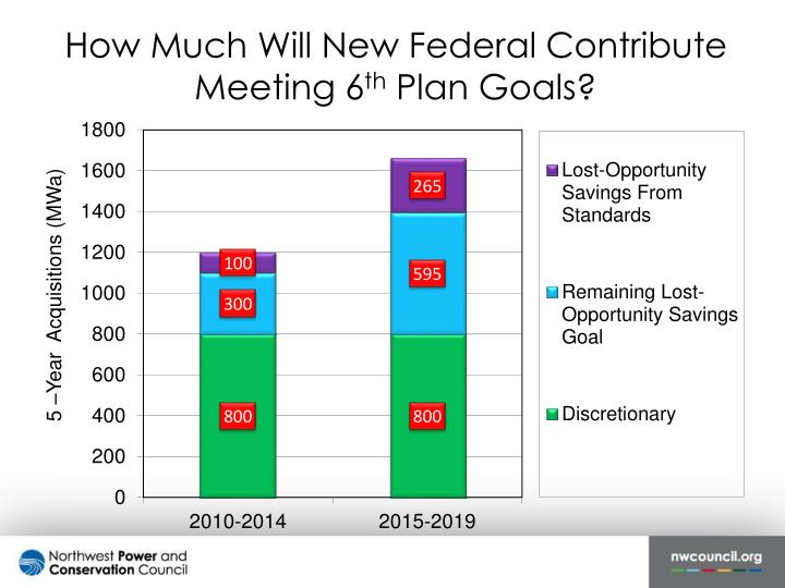 How Much Will New Federal Contribute Meeting 6