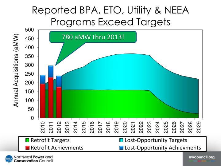 Reported BPA, ETO, Utility & NEEA Programs Exceed Targets