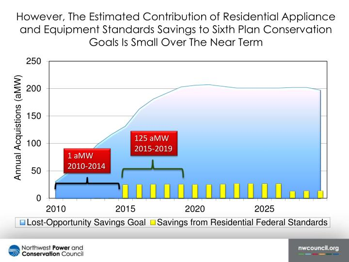 However, The Estimated Contribution of Residential Appliance and Equipment Standards Savings to Sixth Plan Conservation Goals Is Small Over The Near Term