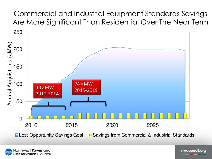 Commercial and Industrial Equipment Standards Savings Are More Significant Than Residential Over The Near Term