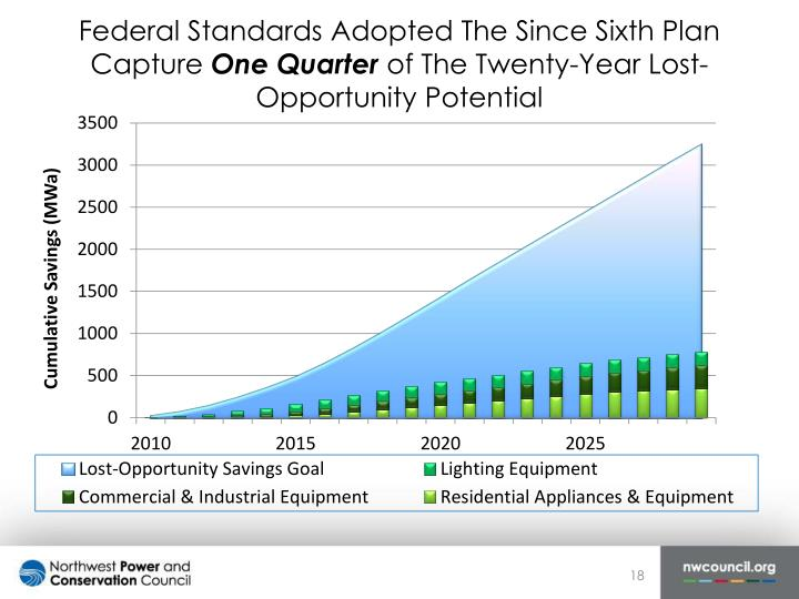 Federal Standards Adopted The Since Sixth Plan Capture