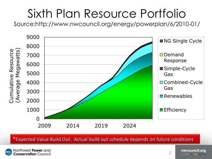 Sixth Plan Resource