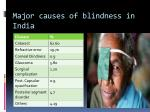 major causes of blindness in india