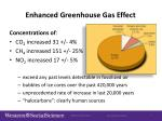 enhanced greenhouse gas effect