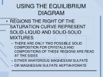 using the equilibrium diagram