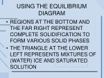 using the equilibrium diagram1