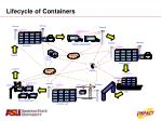 lifecycle of containers