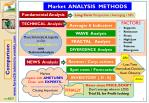 market analysis methods