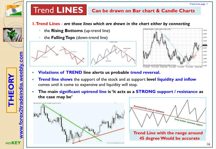 Trend Lines page : 1