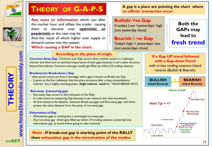 Theory  of G-A-P-S