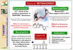 theory of retracement