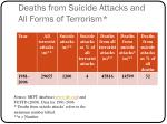 deaths from suicide attacks and all forms of terrorism