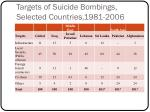 targets of suicide bombings selected countries 1981 2006