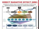 direct radiative effect dre