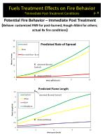 fuels treatment effects on fire behavior immediate post treatment conditions