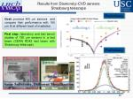 results from diamond p cvd sensors strasbourg telescope