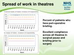 spread of work in theatres