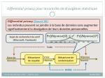 differential privacy pour le contr le de divulgation statistique