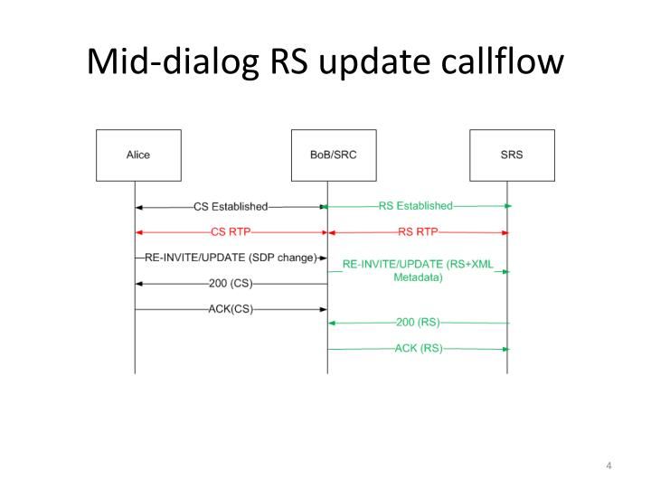 Mid-dialog RS update