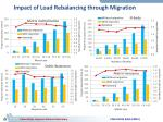 impact of load rebalancing through migration