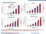 vocl performance