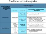 food insecurity categories