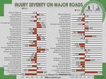 injury severity on major roads1