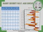 injury severity w r t age group