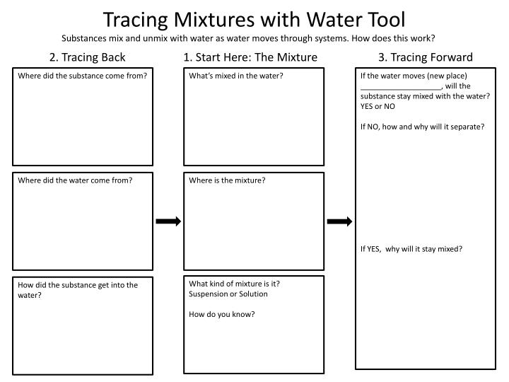 Tracing Mixtures with Water Tool