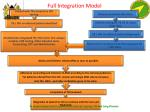 full integration model