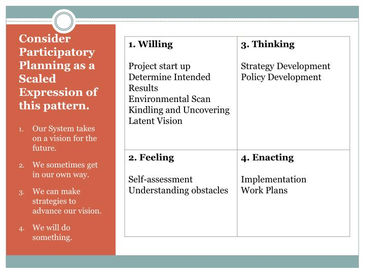 Consider Participatory Planning as a Scaled Expression of this pattern.