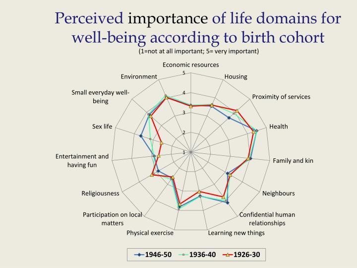 Perceived