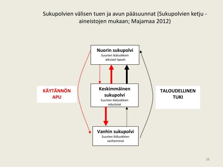 Sukupolvien välisen tuen ja avun pääsuunnat (Sukupolvien ketju -aineistojen mukaan; Majamaa 2012)